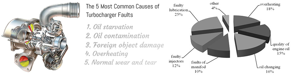 Turbocharger Faults