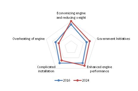 Turbocharger Market revenue